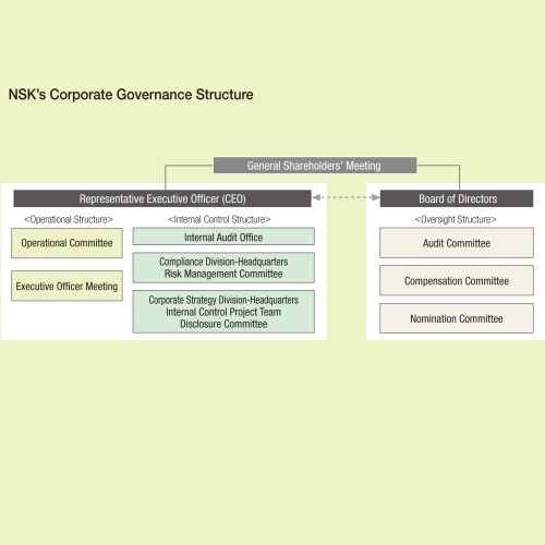 NSK's Corporate Governance Structure